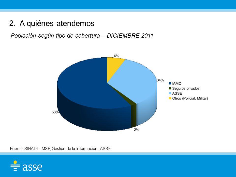 2. A quiénes atendemos Población según tipo de cobertura – DICIEMBRE 2011.