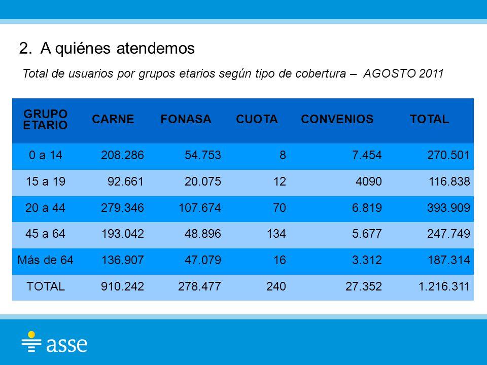 2. A quiénes atendemos Total de usuarios por grupos etarios según tipo de cobertura – AGOSTO 2011.