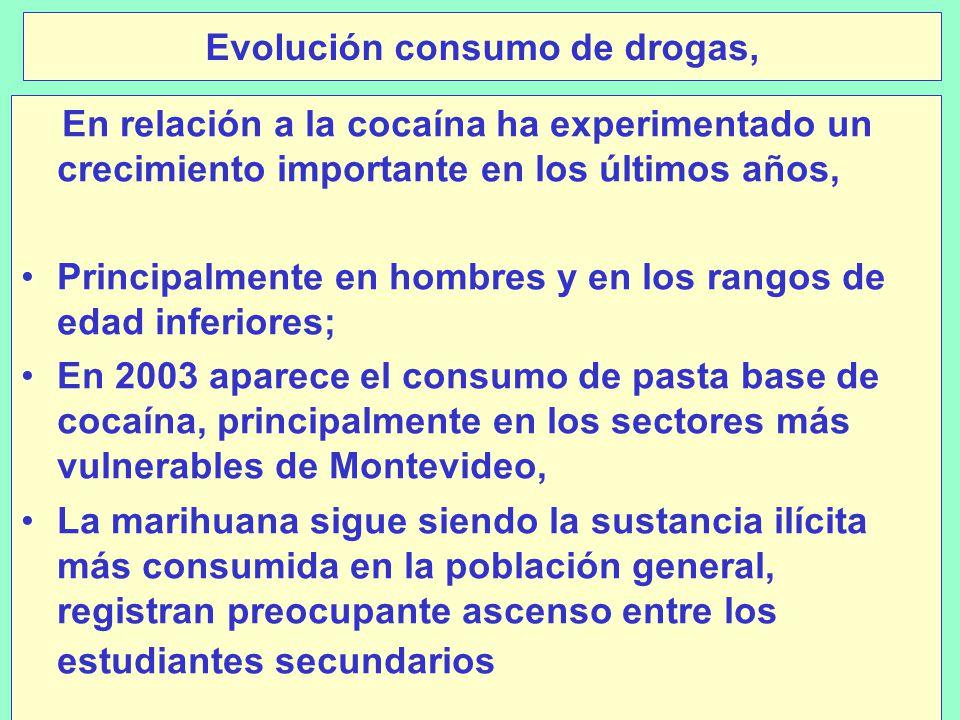 Evolución consumo de drogas,