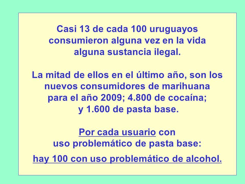 Casi 13 de cada 100 uruguayos consumieron alguna vez en la vida alguna sustancia ilegal.