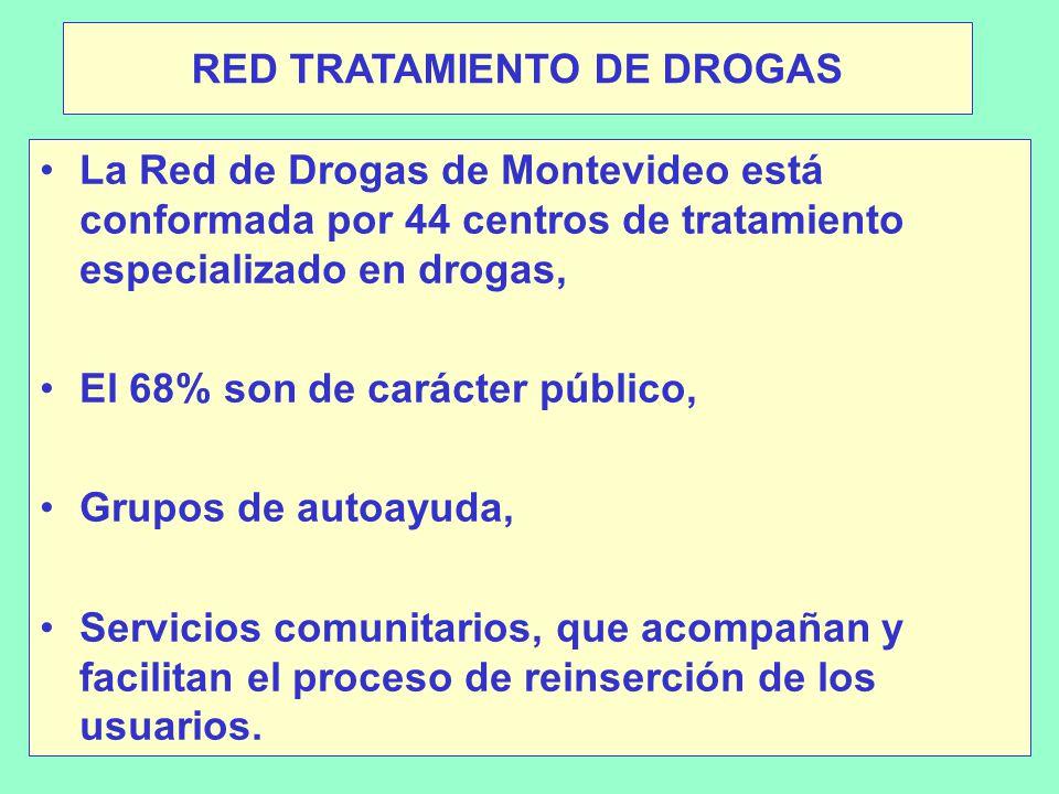 RED TRATAMIENTO DE DROGAS