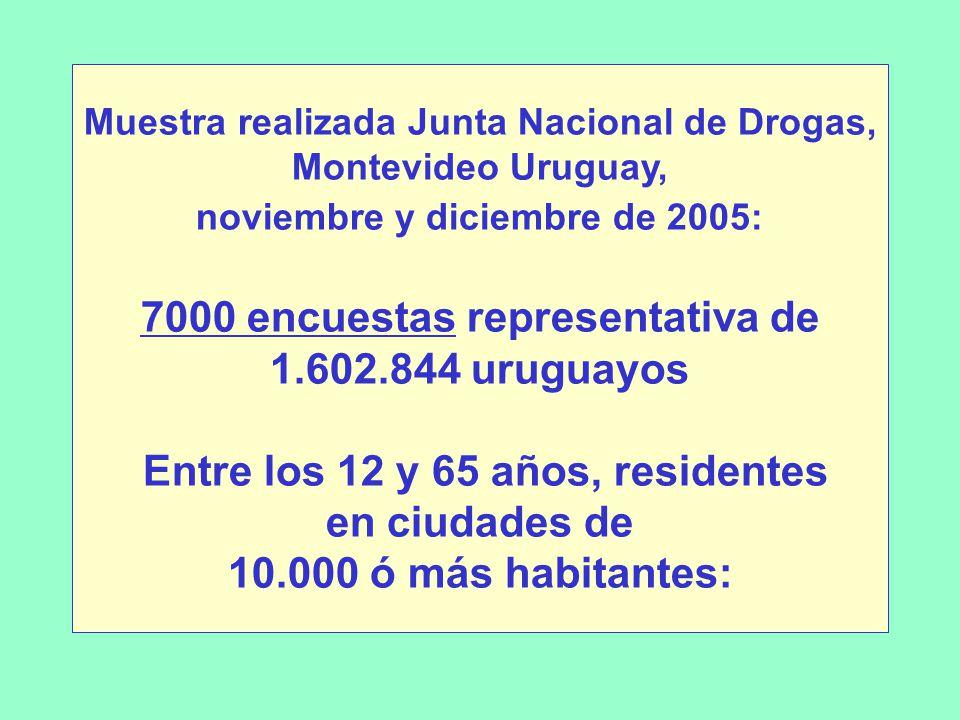 Muestra realizada Junta Nacional de Drogas, Montevideo Uruguay, noviembre y diciembre de 2005: 7000 encuestas representativa de 1.602.844 uruguayos Entre los 12 y 65 años, residentes en ciudades de 10.000 ó más habitantes: