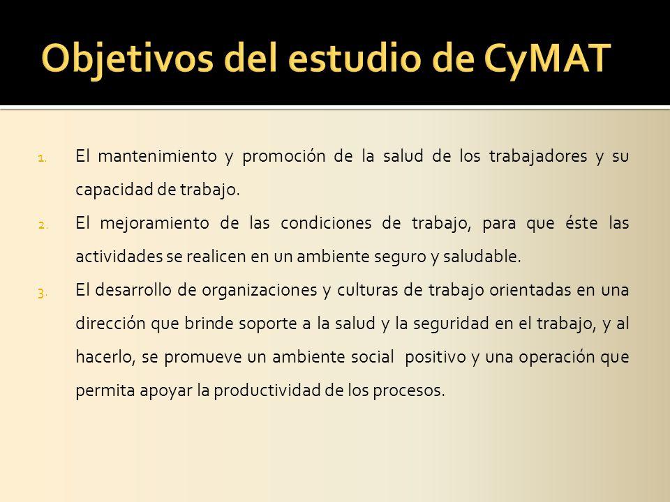 Objetivos del estudio de CyMAT