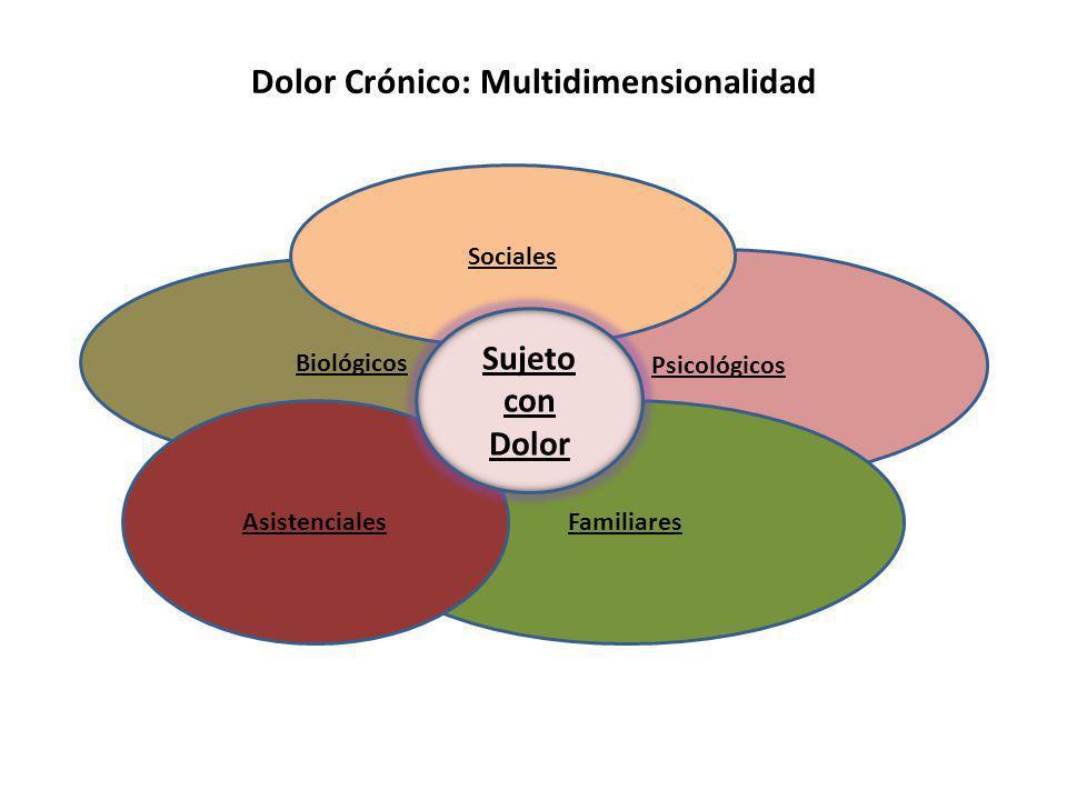 Dolor Crónico: Multidimensionalidad