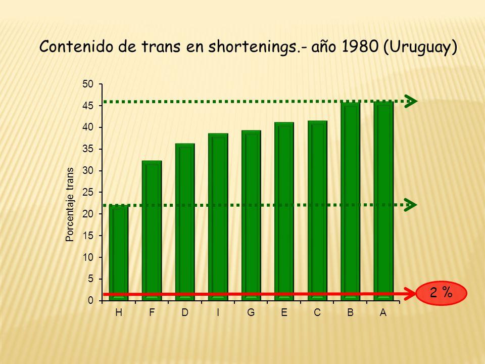 Contenido de trans en shortenings.- año 1980 (Uruguay)