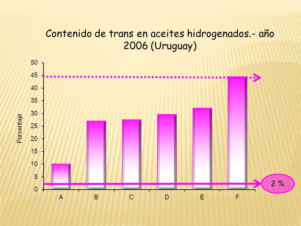 Contenido de trans en aceites hidrogenados.- año 2006 (Uruguay)