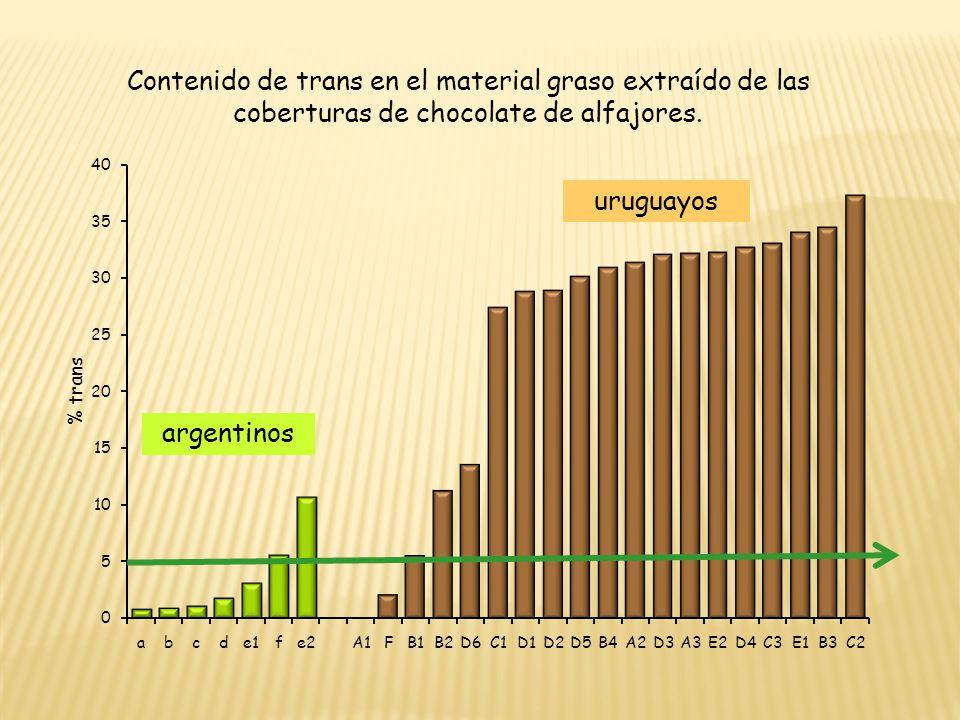 Contenido de trans en el material graso extraído de las coberturas de chocolate de alfajores.