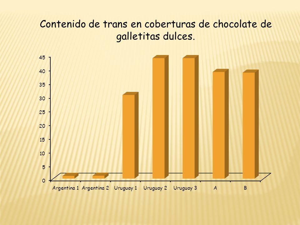 Contenido de trans en coberturas de chocolate de galletitas dulces.
