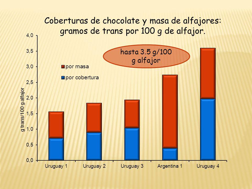 Coberturas de chocolate y masa de alfajores: gramos de trans por 100 g de alfajor.