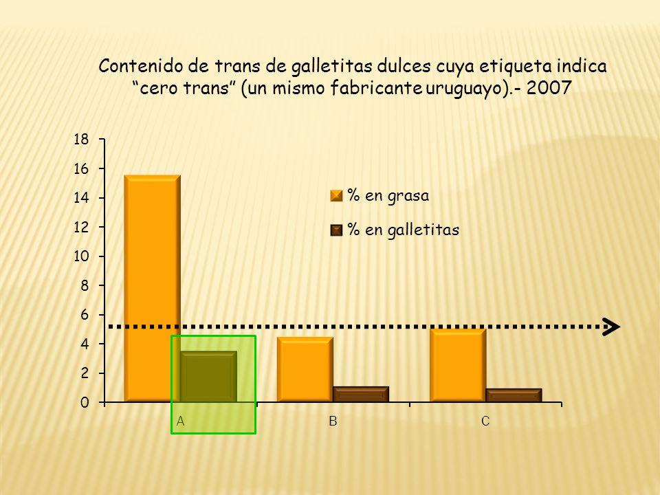 Contenido de trans de galletitas dulces cuya etiqueta indica cero trans (un mismo fabricante uruguayo).- 2007