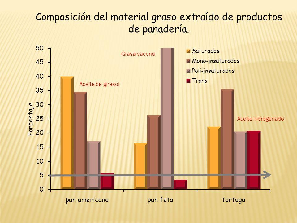 Composición del material graso extraído de productos de panadería.
