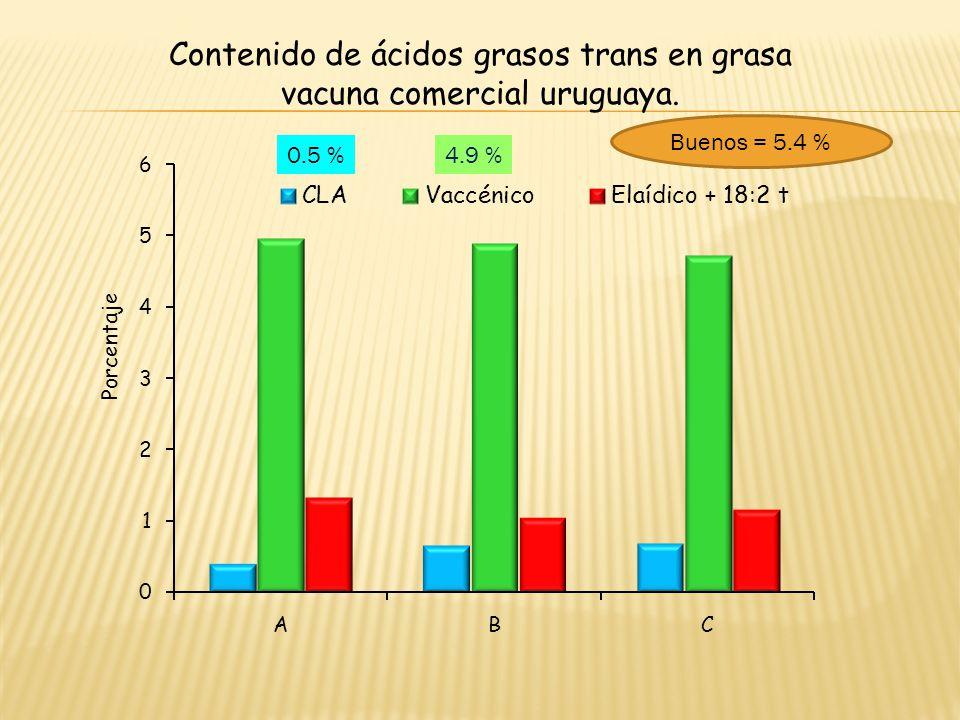 Contenido de ácidos grasos trans en grasa vacuna comercial uruguaya.