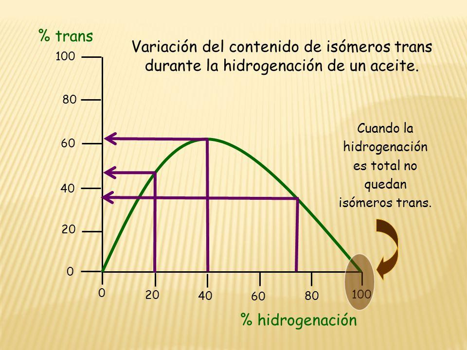 Cuando la hidrogenación es total no quedan isómeros trans.
