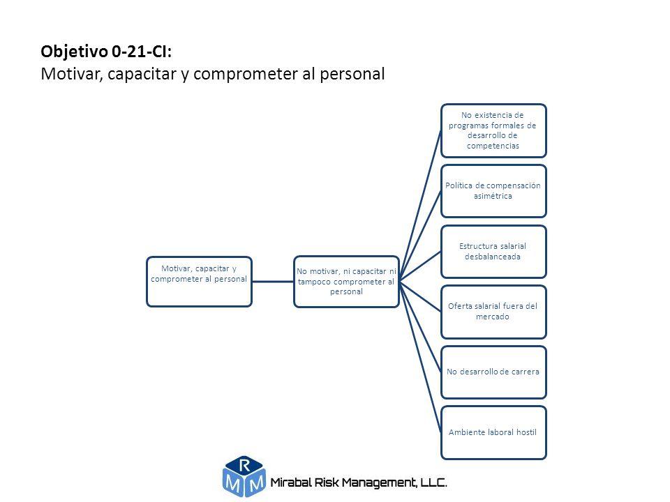 Objetivo 0-21-CI: Motivar, capacitar y comprometer al personal