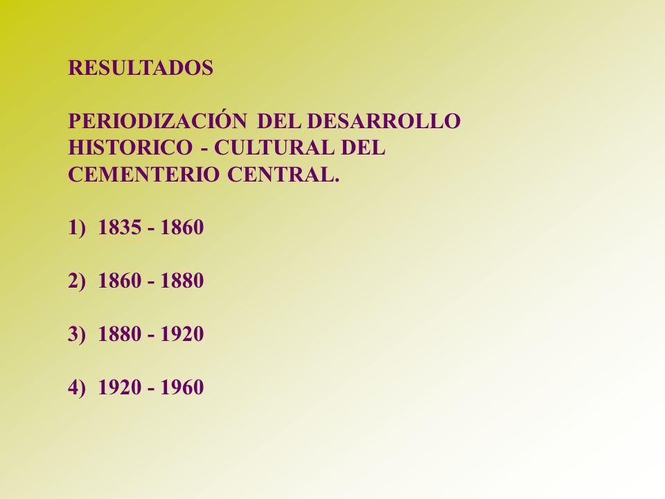 RESULTADOS PERIODIZACIÓN DEL DESARROLLO. HISTORICO - CULTURAL DEL. CEMENTERIO CENTRAL. 1) 1835 - 1860.