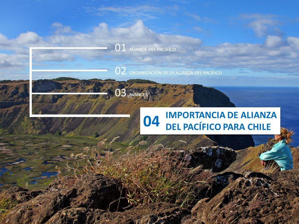 04 01 ALIANZA DEL PACÍFICO 02 ORGANIZACIÓN DE LA ALIANZA DEL PACÍFICO