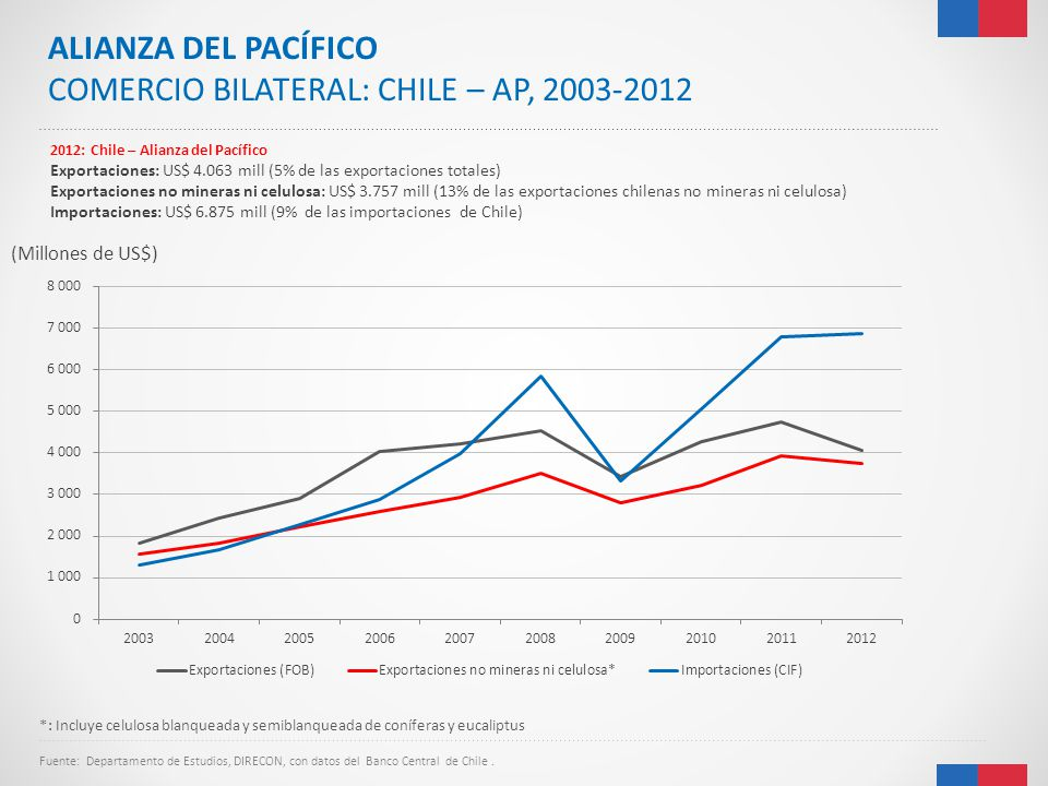 COMERCIO BILATERAL: CHILE – AP, 2003-2012