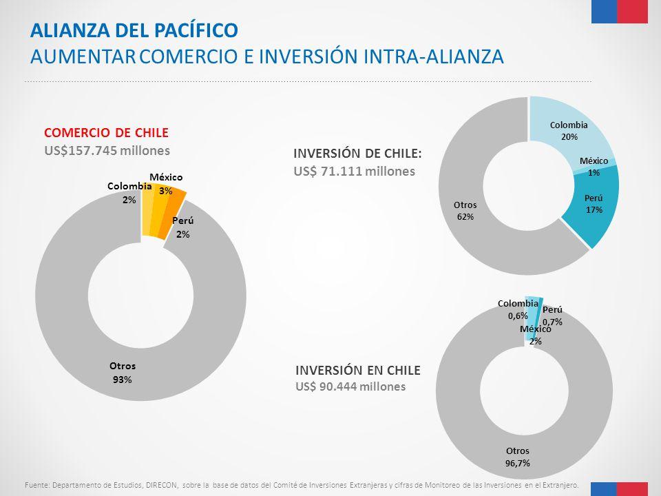 AUMENTAR COMERCIO E INVERSIÓN INTRA-ALIANZA