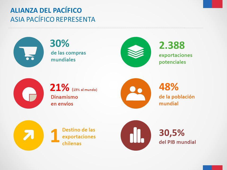 1 30% 2.388 exportaciones potenciales 48% 21% (15% al mundo) 30,5%