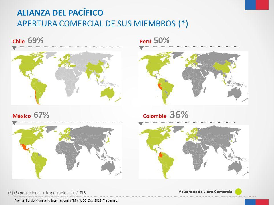 APERTURA COMERCIAL DE SUS MIEMBROS (*)