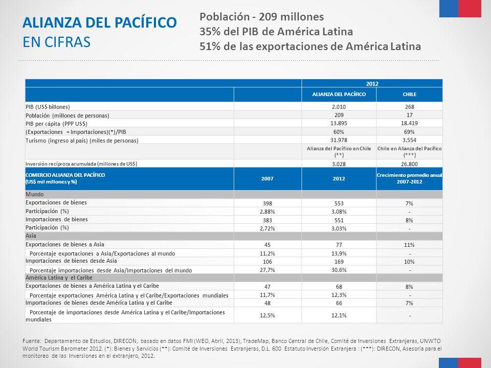 ALIANZA DEL PACÍFICO EN CIFRAS Población - 209 millones