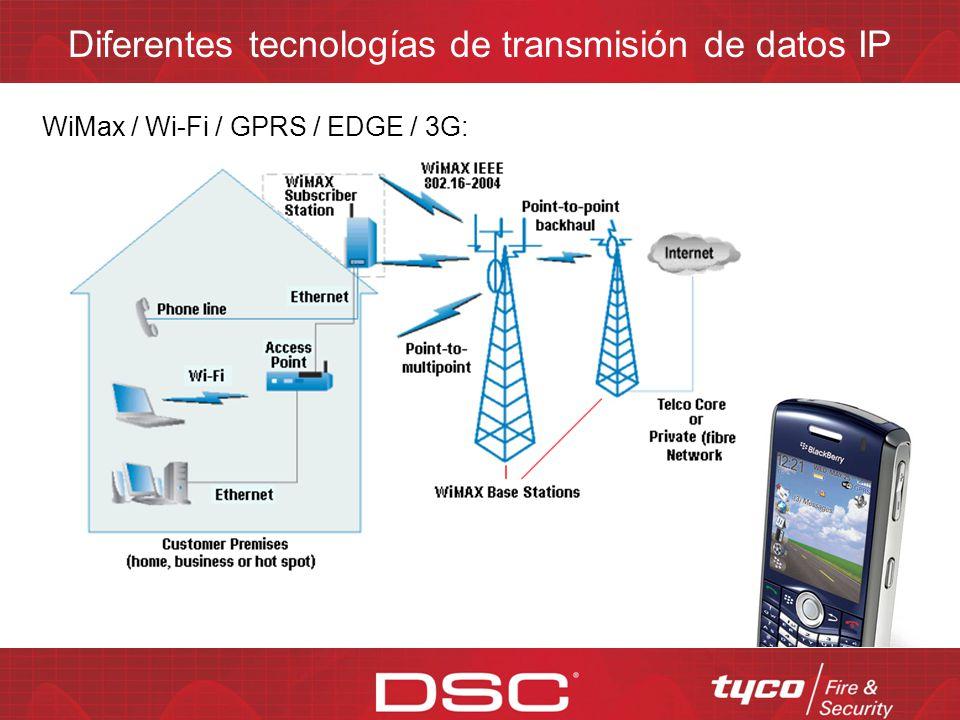 Diferentes tecnologías de transmisión de datos IP
