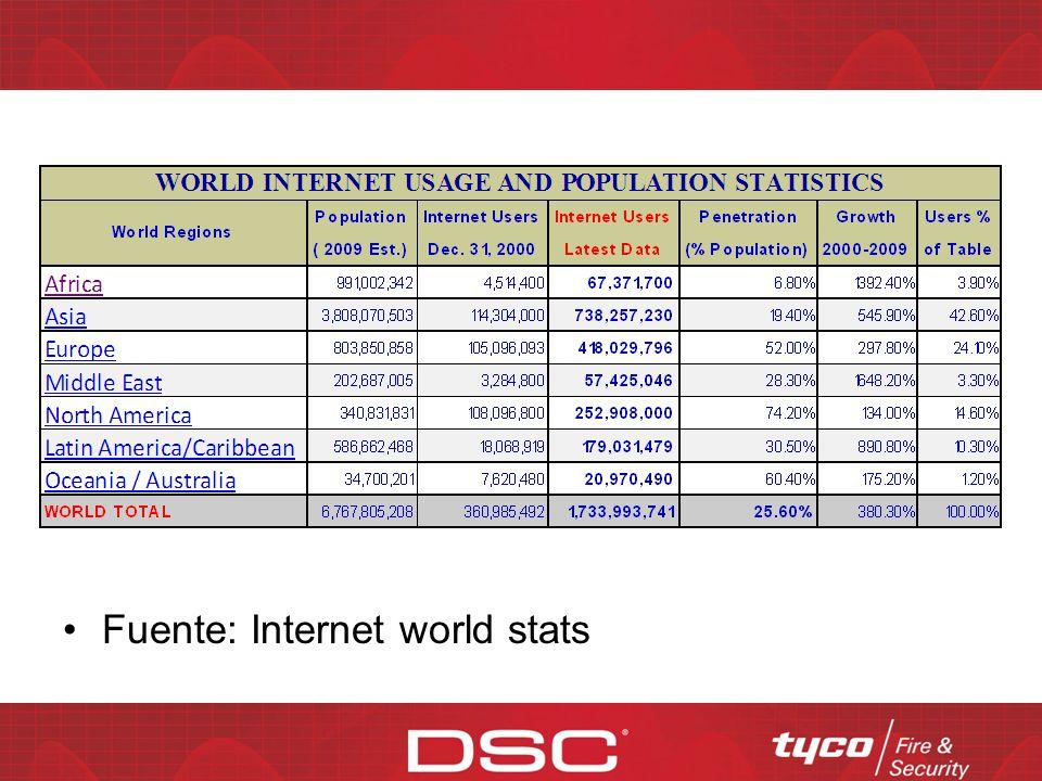 Fuente: Internet world stats