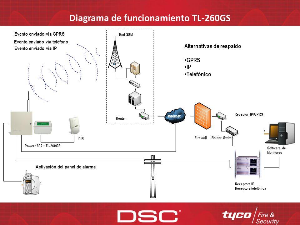 Diagrama de funcionamiento TL-260GS