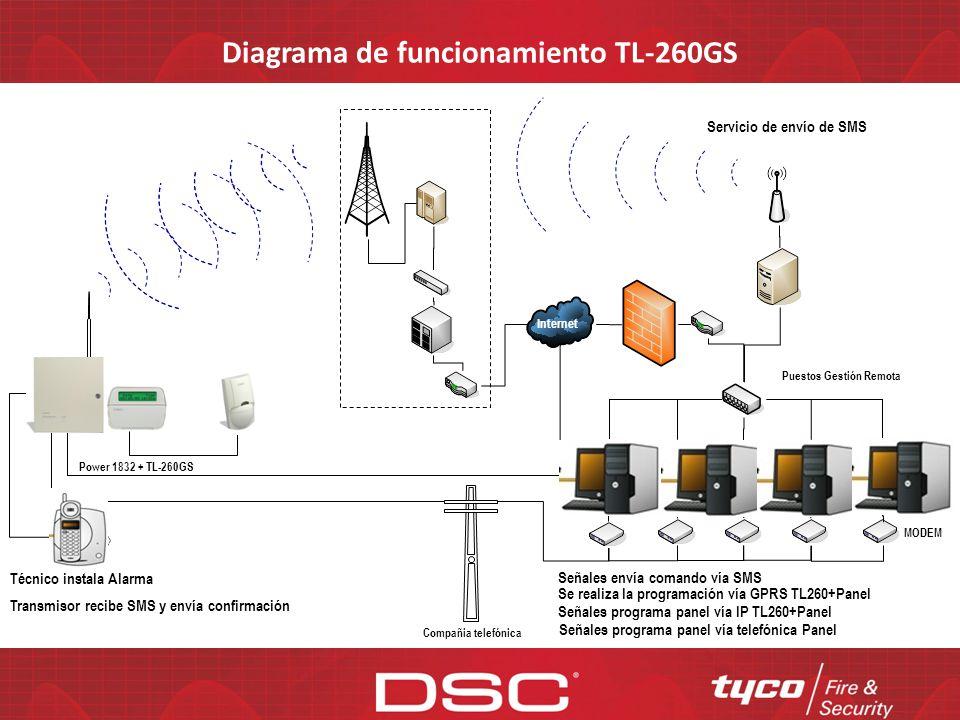 Diagrama de funcionamiento TL-260GS Servicio de envío de SMS