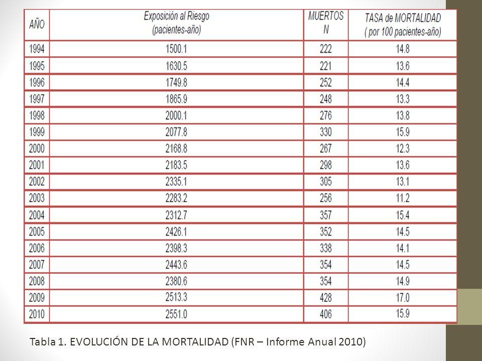 Tabla 1. EVOLUCIÓN DE LA MORTALIDAD (FNR – Informe Anual 2010)