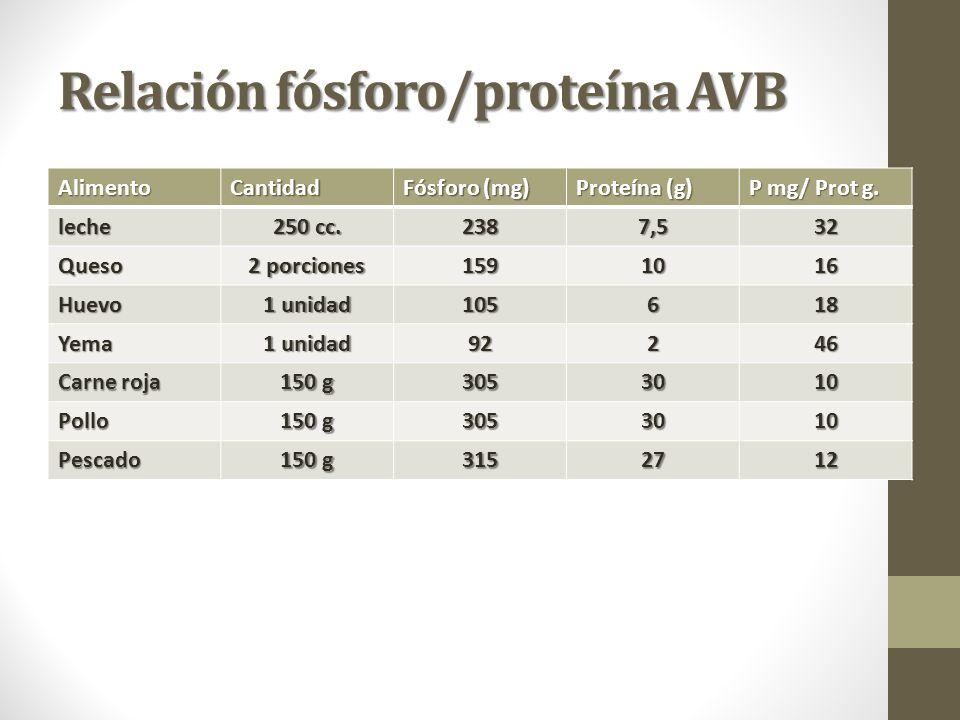 Relación fósforo/proteína AVB