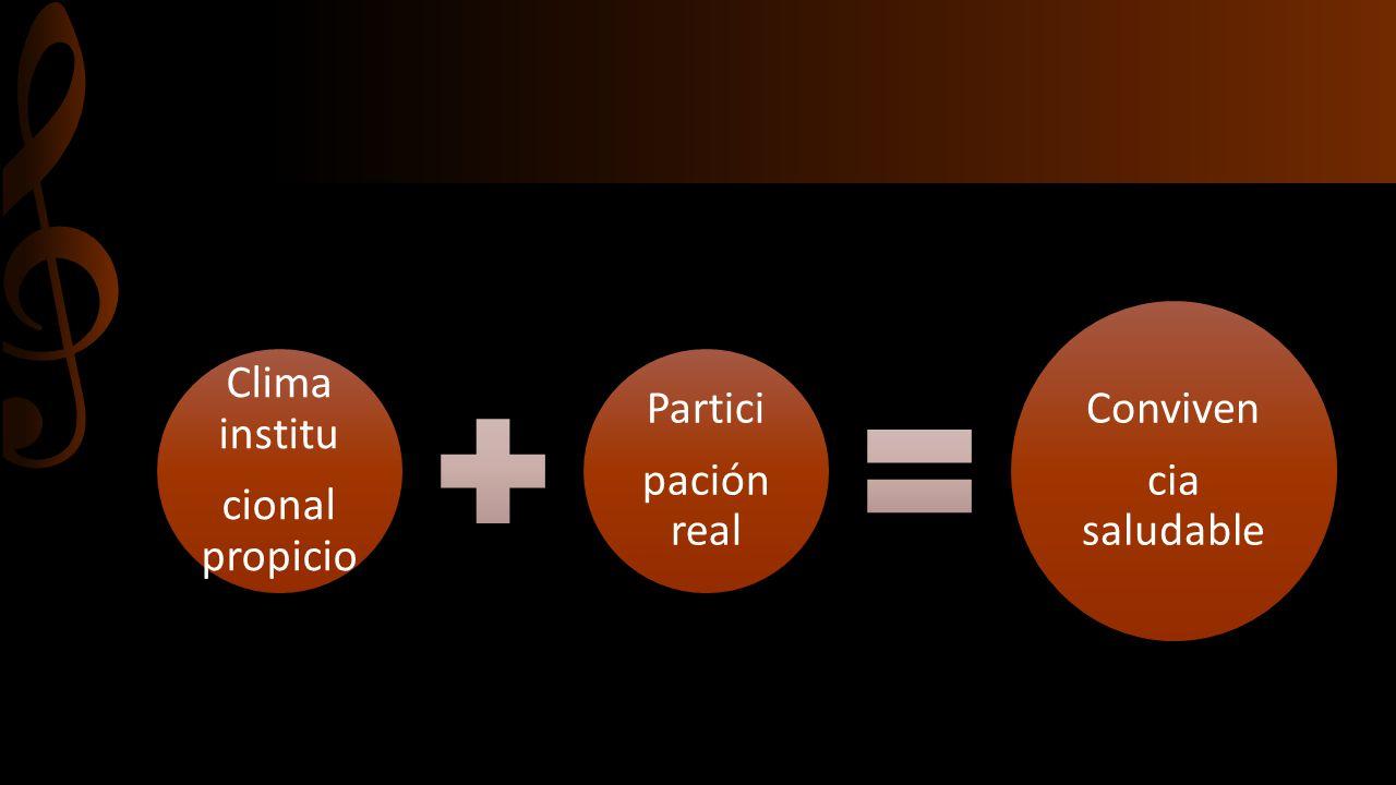 Clima institu cional propicio Partici pación real Conviven cia saludable
