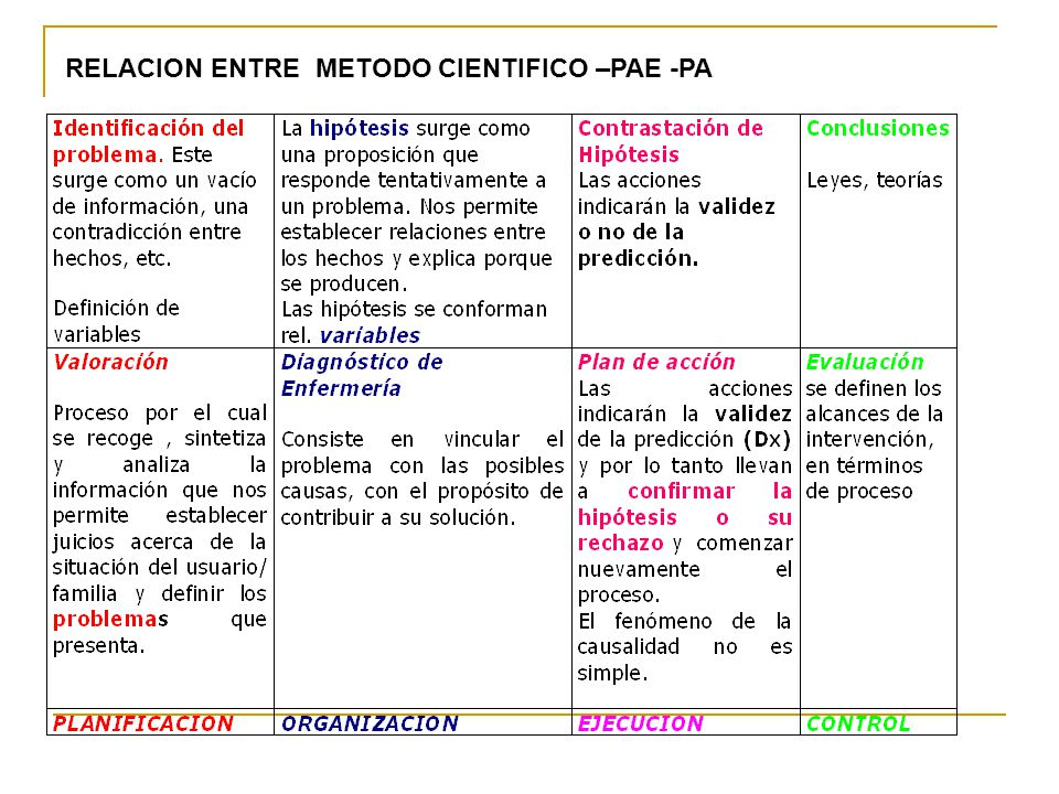 RELACION ENTRE METODO CIENTIFICO –PAE -PA