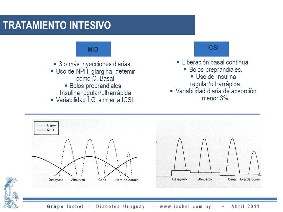 TRATAMIENTO INTESIVO ICSI MID Liberación basal continua.