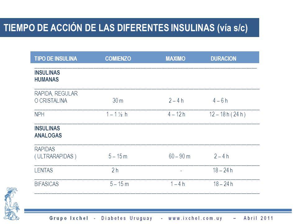 TIEMPO DE ACCIÓN DE LAS DIFERENTES INSULINAS (vía s/c)