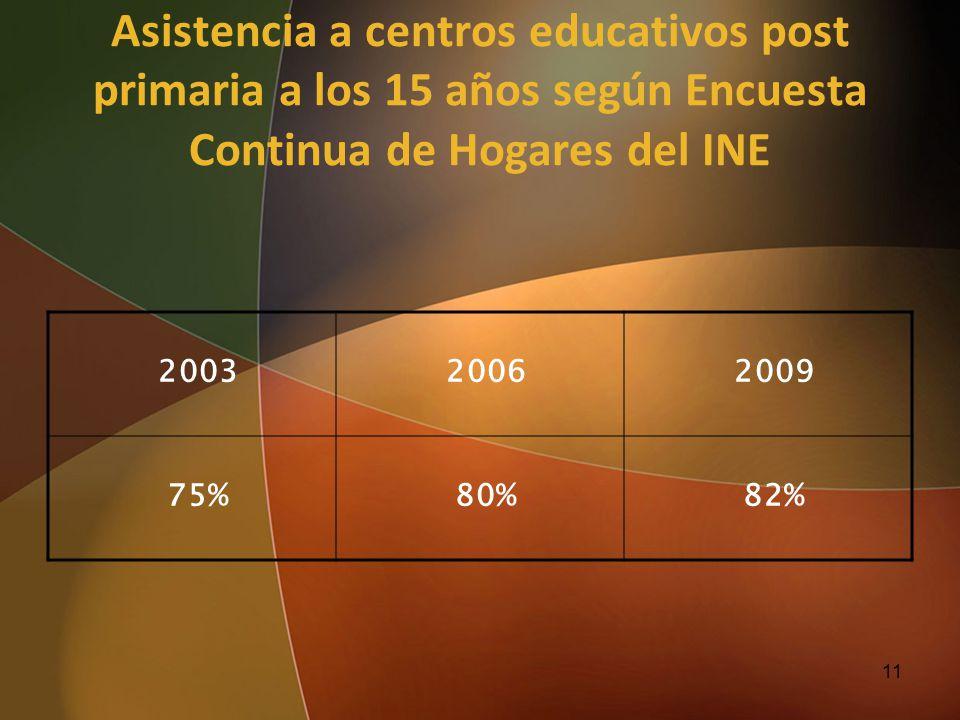 Asistencia a centros educativos post primaria a los 15 años según Encuesta Continua de Hogares del INE