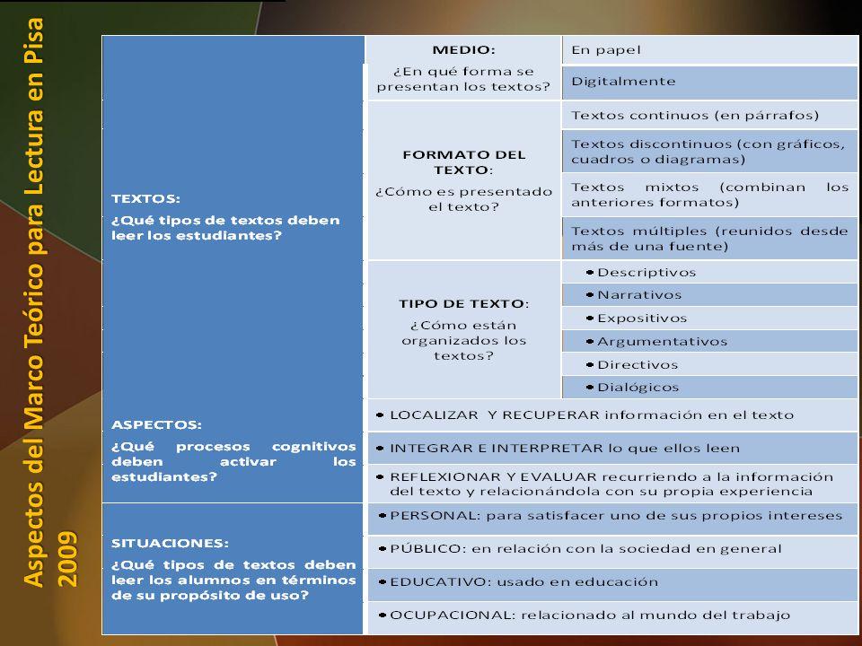 Aspectos del Marco Teórico para Lectura en Pisa 2009