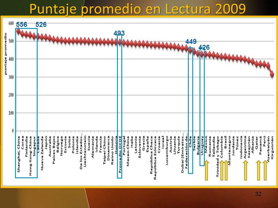 Puntaje promedio en Lectura 2009