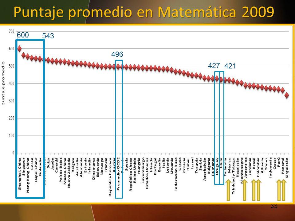 Puntaje promedio en Matemática 2009