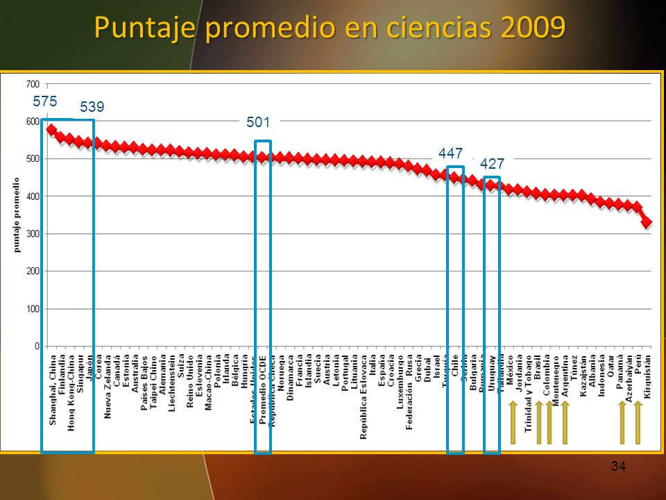 Puntaje promedio en ciencias 2009