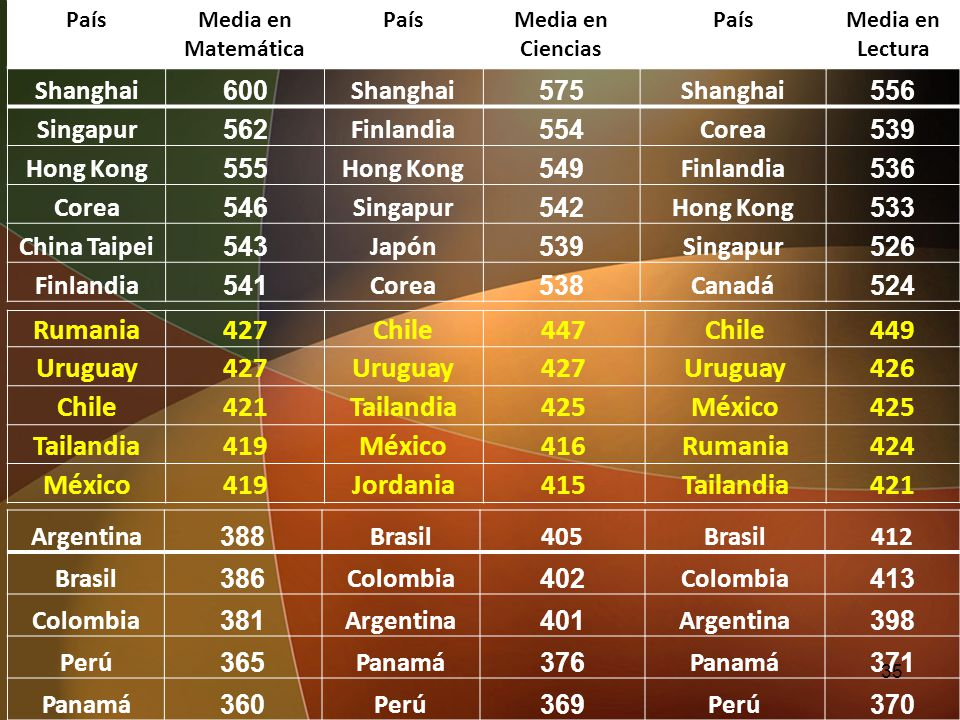 Rumania 427 Chile 447 449 Uruguay 426 421 Tailandia 425 México 419 416
