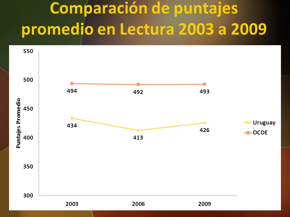 Comparación de puntajes promedio en Lectura 2003 a 2009