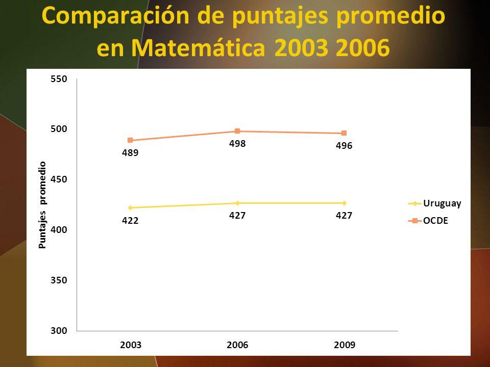 Comparación de puntajes promedio en Matemática 2003 2006