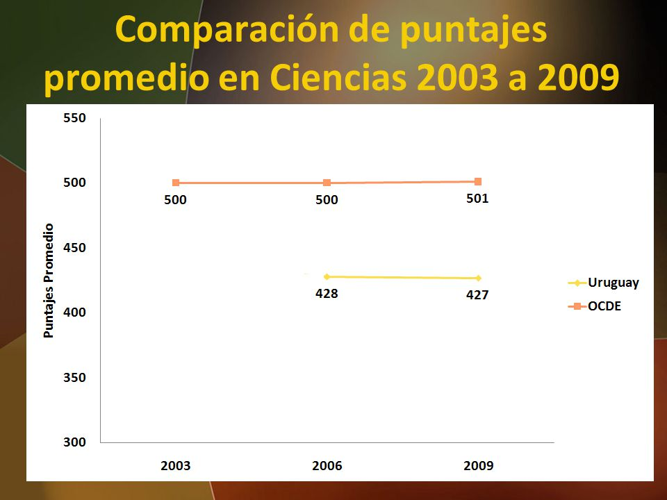 Comparación de puntajes promedio en Ciencias 2003 a 2009