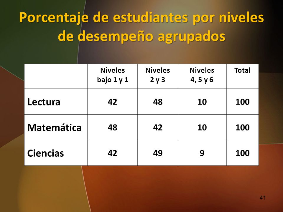 Porcentaje de estudiantes por niveles de desempeño agrupados