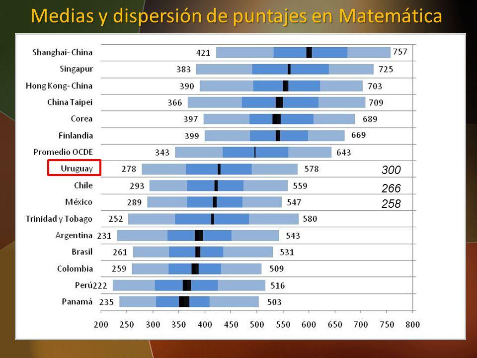 Medias y dispersión de puntajes en Matemática