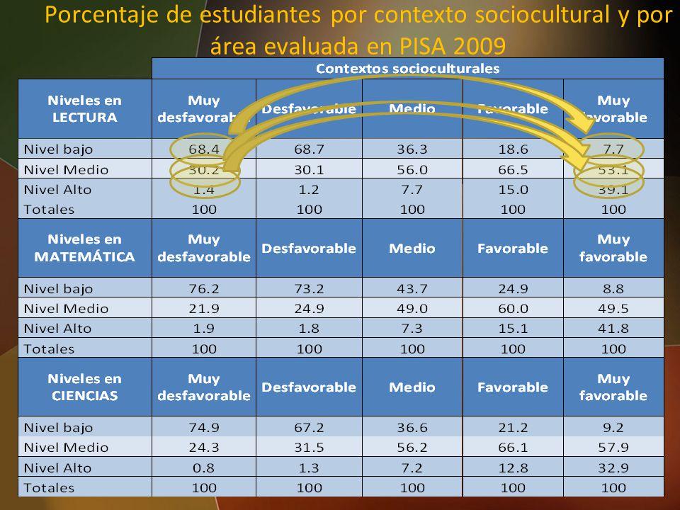 Porcentaje de estudiantes por contexto sociocultural y por área evaluada en PISA 2009