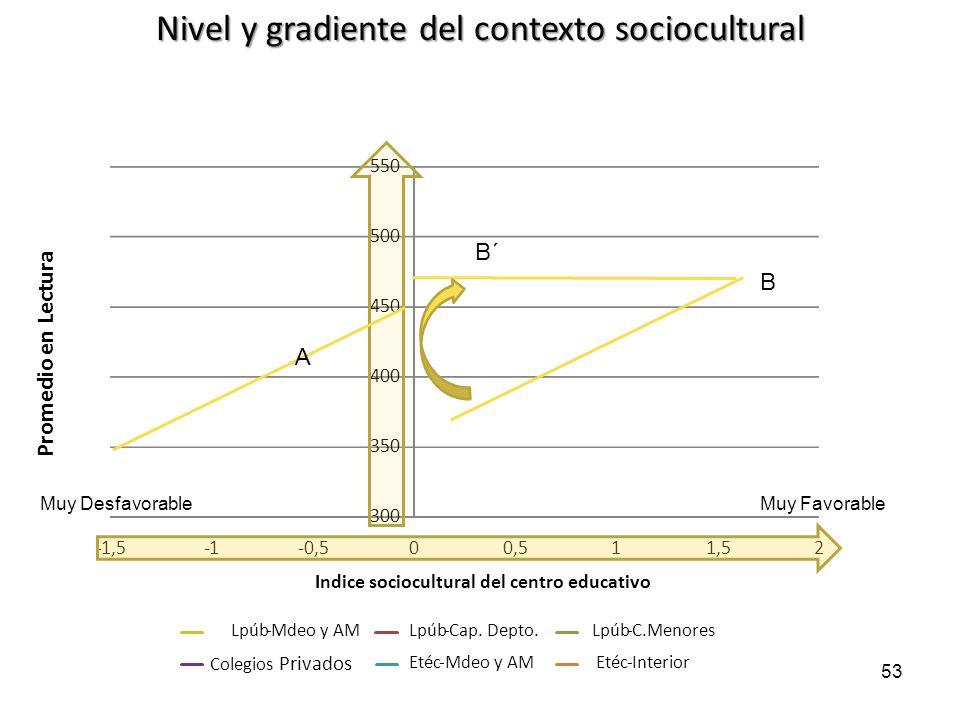 Nivel y gradiente del contexto sociocultural