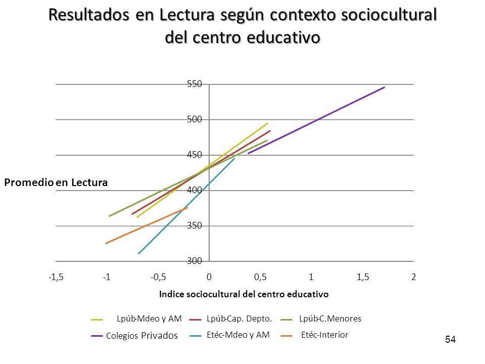Resultados en Lectura según contexto sociocultural del centro educativo