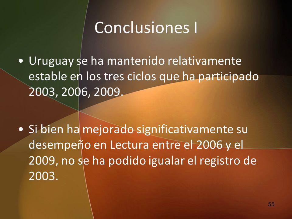Conclusiones I Uruguay se ha mantenido relativamente estable en los tres ciclos que ha participado 2003, 2006, 2009.